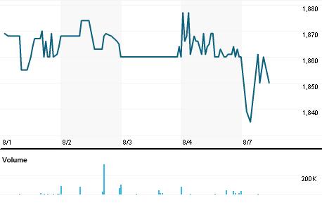 Chart for ADHJ.J