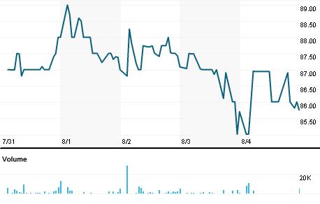 Chart for ADI.CS