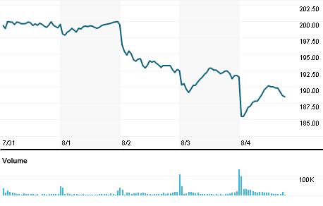 Chart for ADI.OQ