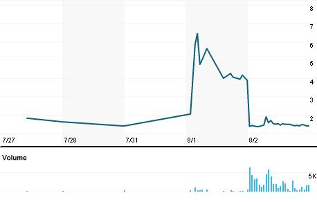 Chart for ADMP.PH