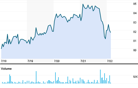 Chart for ADPE.BO