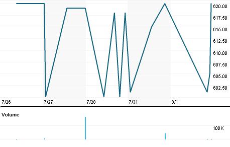 Chart for ADRJ.J