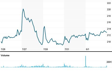 Chart for ADSK.O