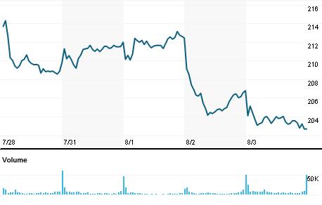 Chart for ADSK.OQ
