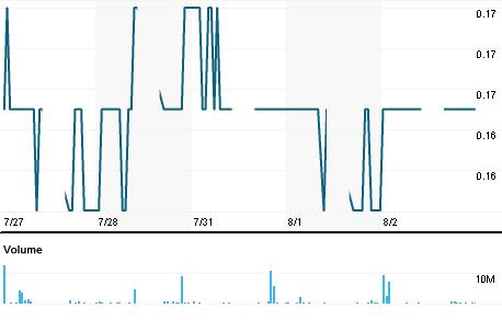 Chart for ADVA.KL