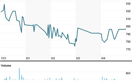 Chart for AEGJ.J