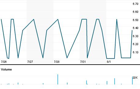 Chart for AEGR.L