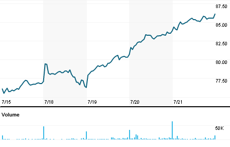 Chart for AEIS.O