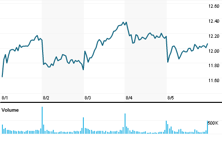 Chart for AEO