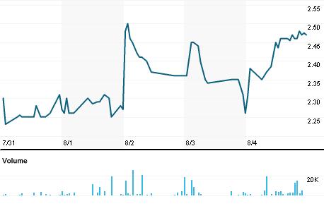 Chart for AERG.PK