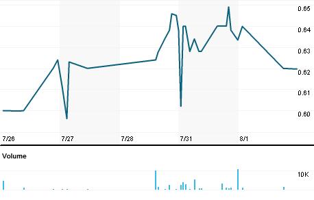 Chart for AEY.OQ