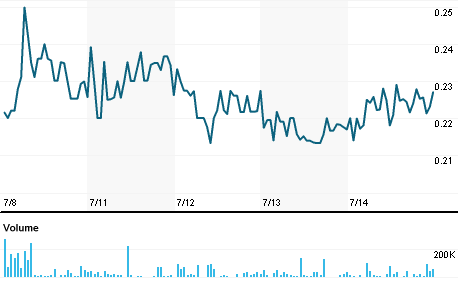 Chart for AEZS.O