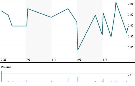Chart for AEZS.OQ