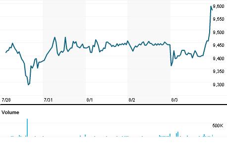 Chart for AFEJ.J