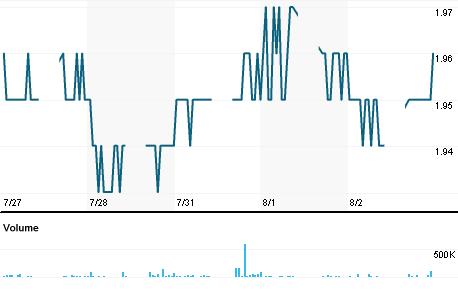 Chart for AFIN.KL