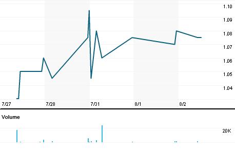 Chart for AGI.AX