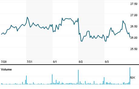 Chart for AGIO.O