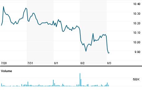 Chart for AGNC.OQ