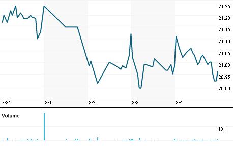 Chart for AGNCP.OQ