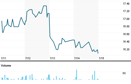 Chart for AGRV.VI