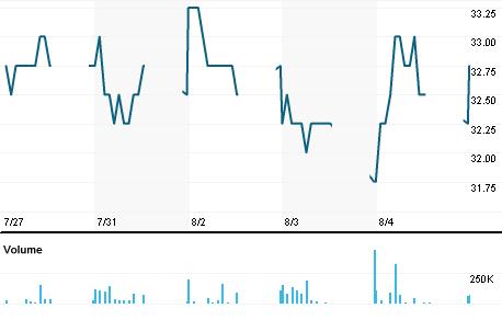 Chart for AH.BK