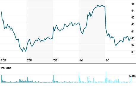 Chart for AI.N