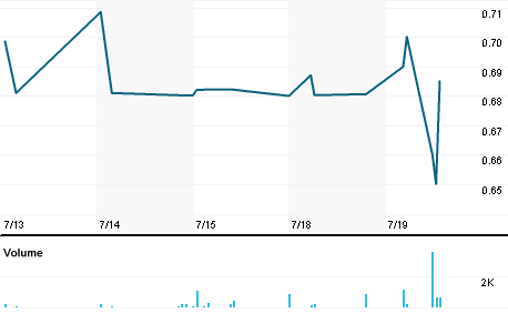 Chart for AIRI.A