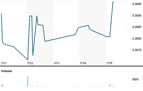 Chart for AITG.PK
