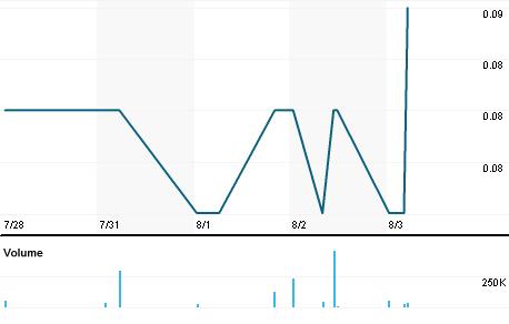 Chart for AIX.V