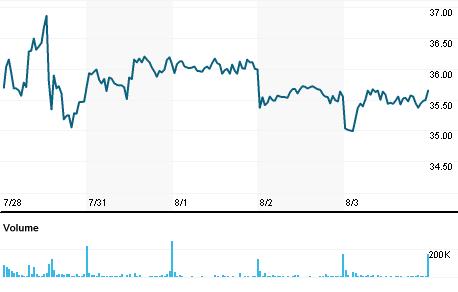 Chart for AIXGn.DE