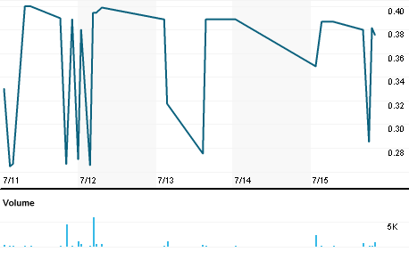 Chart for AJGH.PK