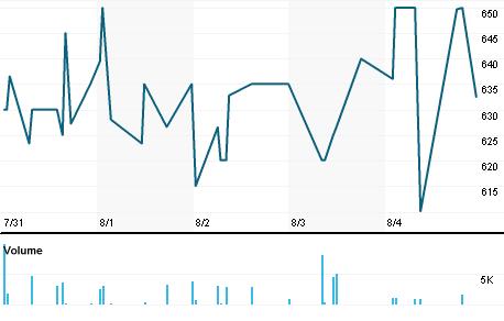 Chart for AJIT.L