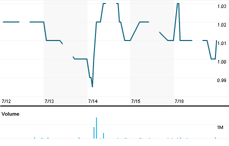 Chart for AJIY.KL