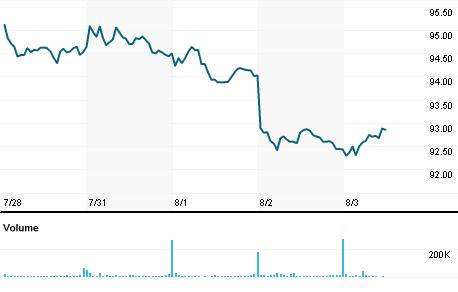 Akamai Technologies Inc Stock Quote Akamai Technologies Inc Company