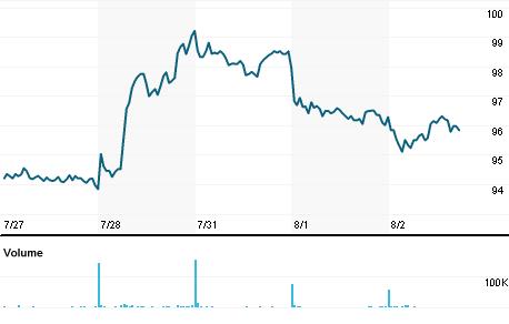 Chart for AKE.PA