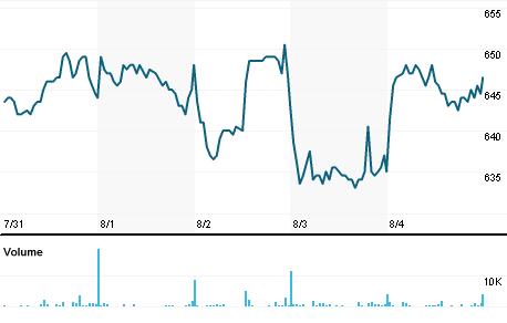 Chart for AKER.OL