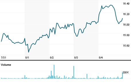 Chart for AKR