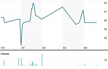 Chart for AKVA.OL