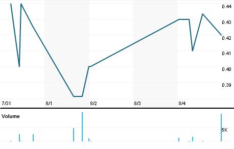 Chart for ALBKY.PK