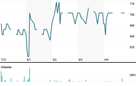 Chart for ALDO.JK