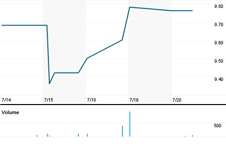 Chart for ALDSL.PA