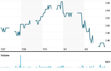 Chart for ALFG.KL
