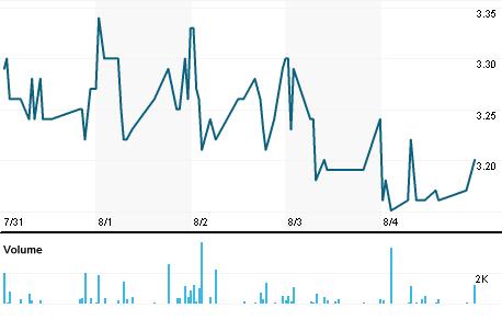 Chart for ALGCM.PA