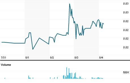 Chart for ALMAS.PA