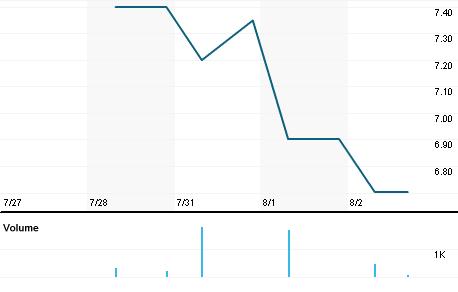 Chart for ALMGI.PA
