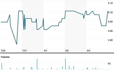 Chart for ALN1V.HE