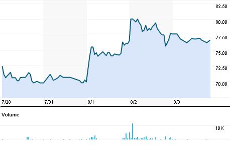 Chart for ALPA.BO