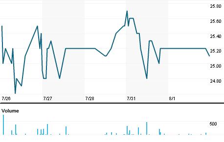 Chart for ALPJT.PA
