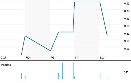 Chart for ALPRO.PA