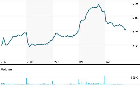 Chart for ALQ.AX